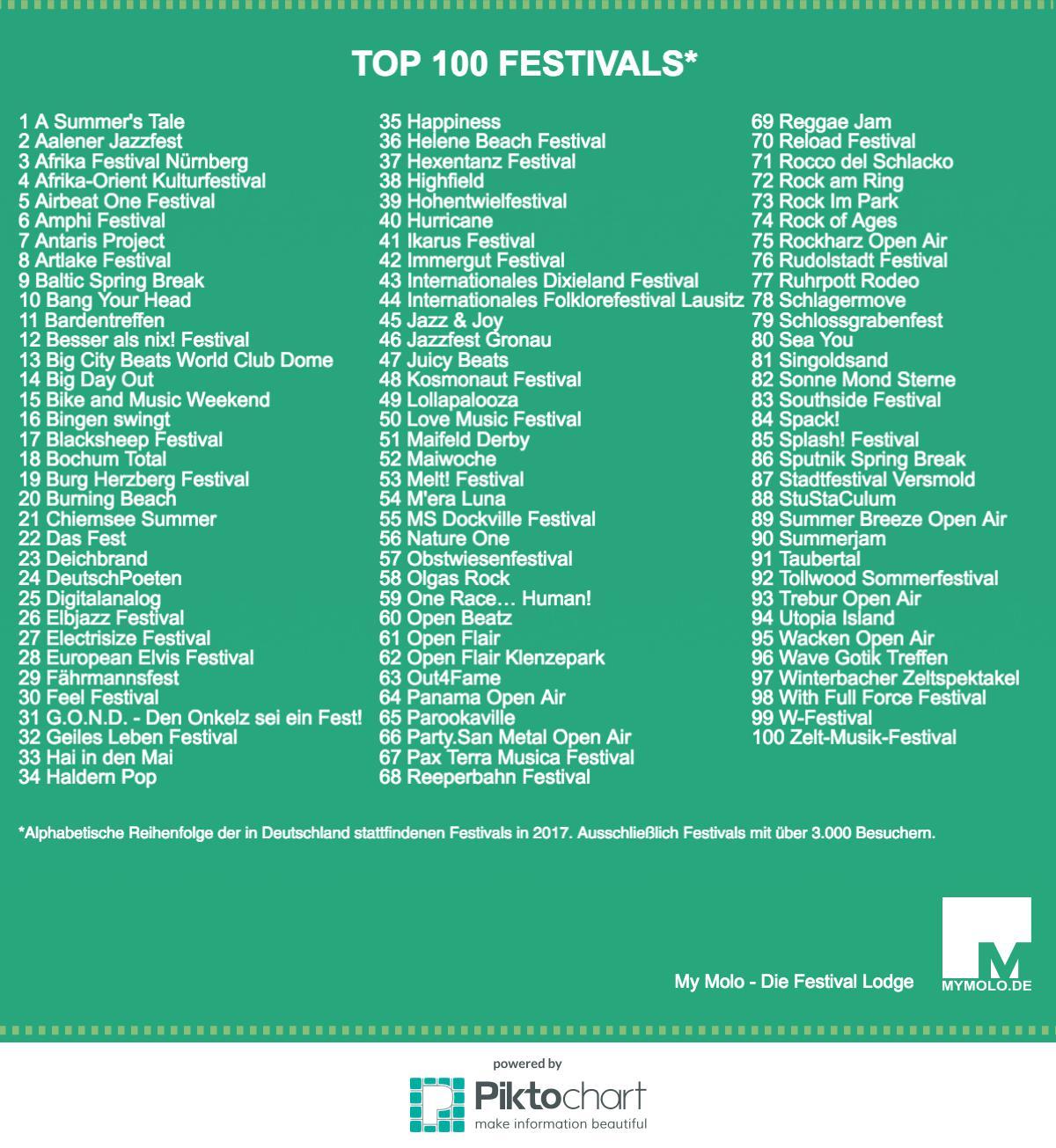 Infografik Top 100 Festival List Germany