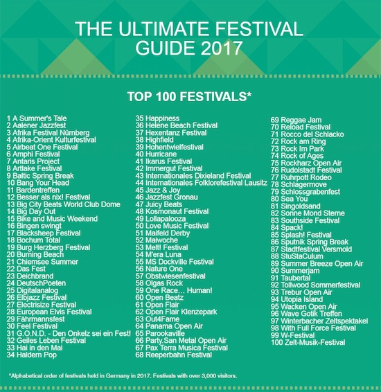 Top 100 Festivals Deutschland 2017 Infografik